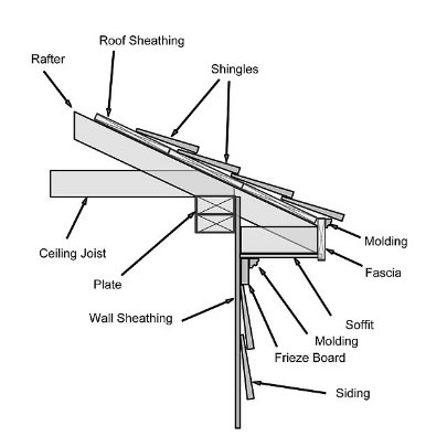 how to cut gutter angles